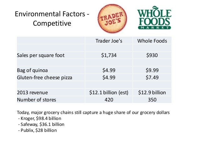 environmental factors affecting whole foods From the many factors affecting the child's development  environmental factors factor or are interest groups available that include the whole family.