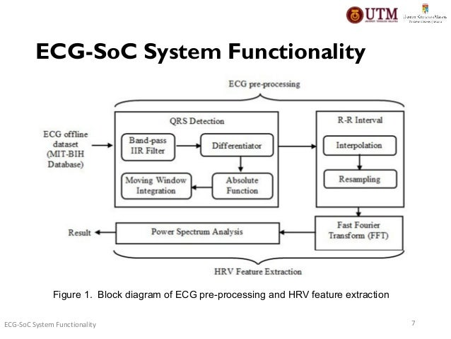 Fpga design and implementation of electrocardiogram biomedical embedd objective 5 6 figure 1 block diagram of ecg ccuart Images
