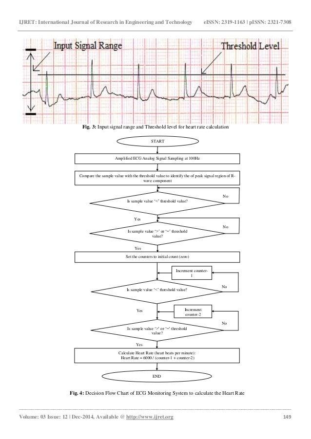 Ecg Based Heart Rate Monitoring System Implementation Using Fpga For