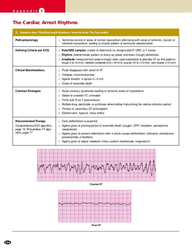 Ecg For Acls
