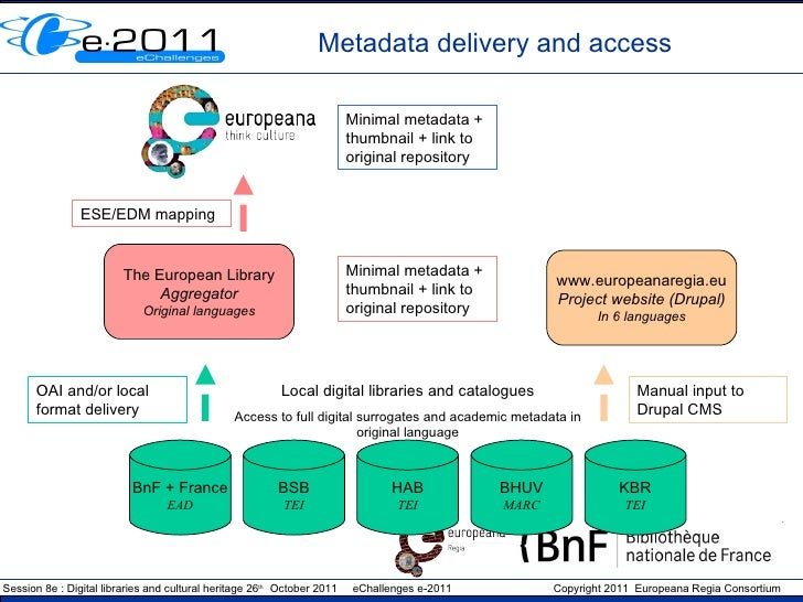 Metadata delivery and access BnF + France EAD BSB TEI HAB TEI BHUV MARC KBR TEI The European Library Aggregator Original l...