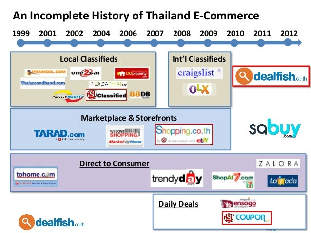 Thai E-Commerce: Learnings and Trends