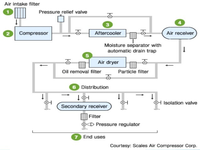 Energy Conservation In Compressed Air System