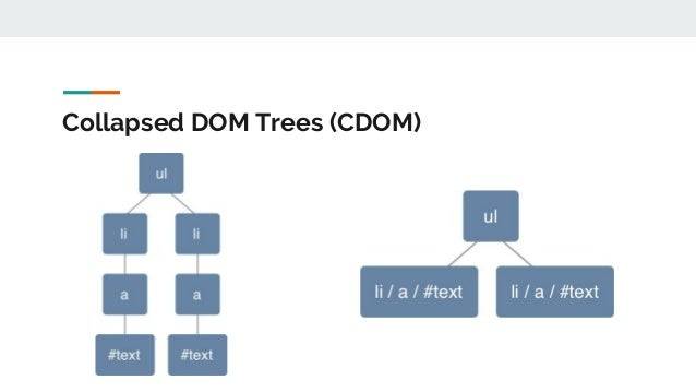 Collapsed DOM Trees (CDOM)