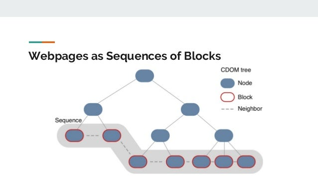Webpages as Sequences of Blocks