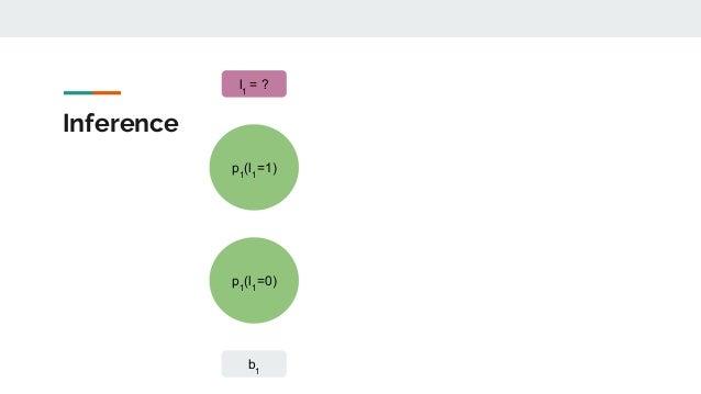 Inference p1 (l1 =1) b1 p1 (l1 =0) l1 = ?