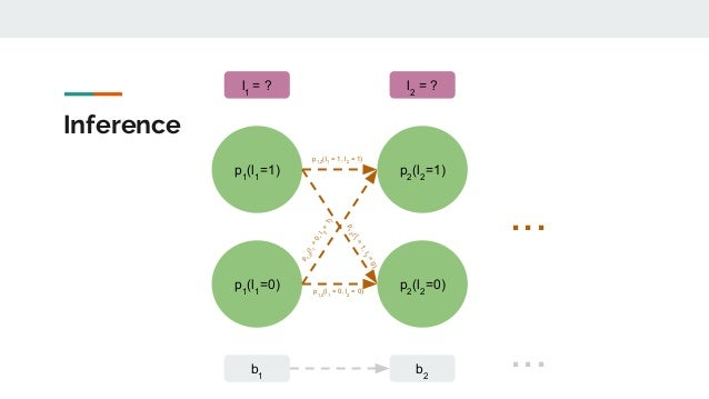 Inference p1 (l1 =1) b1 p1 (l1 =0) l1 = ? p2 (l2 =1) b2 p2 (l2 =0) l2 = ? p1,2 (l1 = 1, l2 = 1) p1,2 (l1 = 0, l2 = 0) p 1,...
