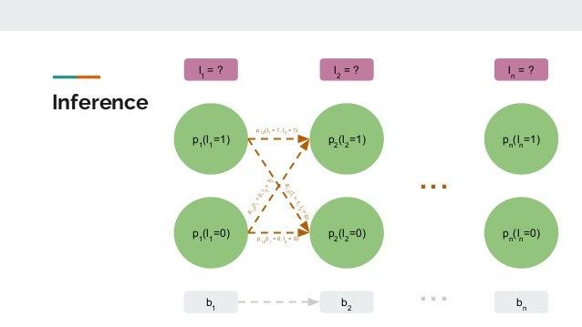 Inference p1 (l1 =1) b1 p1 (l1 =0) l1 = ? p2 (l2 =1) b2 p2 (l2 =0) l2 = ? pn (ln =1) bn pn (ln =0) ln = ? p1,2 (l1 = 1, l2...