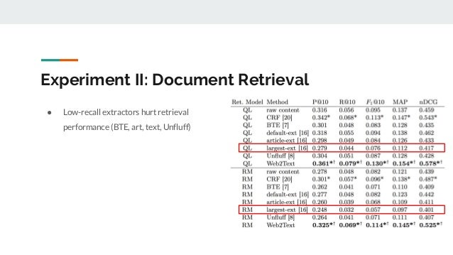 Experiment II: Document Retrieval ● Low-recall extractors hurt retrieval performance (BTE, art, text, Unfluff)