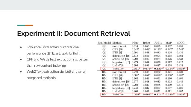 Experiment II: Document Retrieval ● Low-recall extractors hurt retrieval performance (BTE, art, text, Unfluff) ● CRF and W...