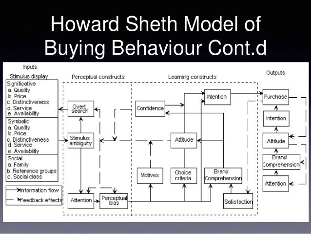 howrad sheth model Jagdish n sheth (born 1938) is the charles h kellstadt professor of marketing  at the goizueta  a book that he co-authored with his mentor professor john  howard provided the foundation for the future of research in the field of consumer .
