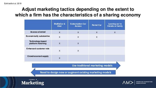Eckhardt et al. 2019 Adjust marketing tactics depending on the extent to which a firm has the characteristics of a sharing...
