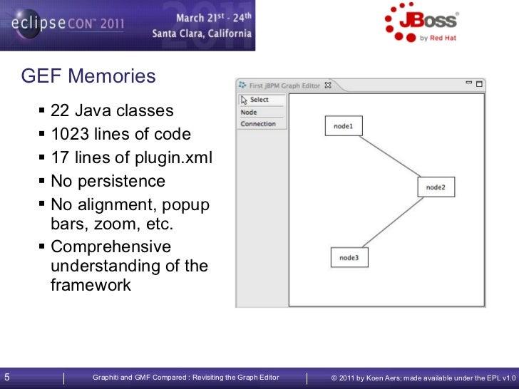 Eclipse Modeling Framework Ebook