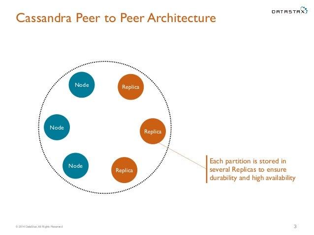 EclipseCon - Building an IDE for Apache Cassandra Slide 3