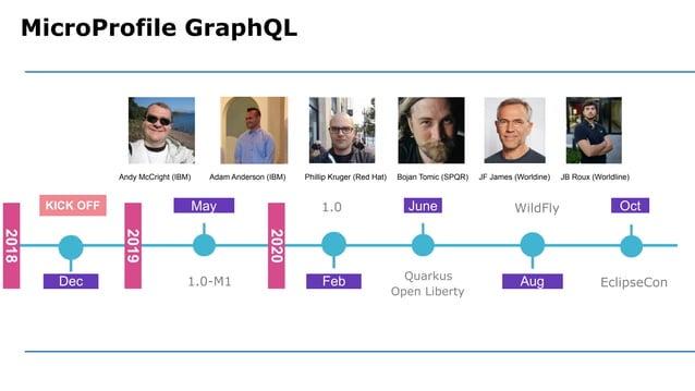 MicroProfile GraphQL WildFly Quarkus Open Liberty 1.0 1.0-M1Dec May Feb June Aug 2019 KICK OFF 2018 2020 EclipseCon Oct An...