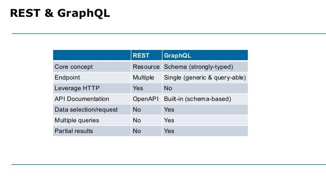 REST & GraphQL REST GraphQL Core concept Resource Schema (strongly-typed) Endpoint Multiple Single (generic & query-able) ...