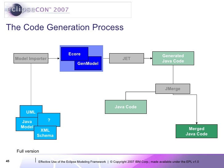 Eclipsecon 2007 effective use of the eclipse modeling framework xml schema genmodel ecore 45 ccuart Choice Image