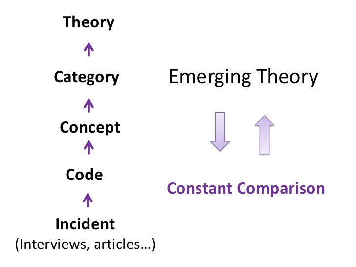 comparing systems theory and grounded theory Grounded theory methodology assisted us to develop a detailed model of the  coding and comparing  we developed our coding systems individually and through.