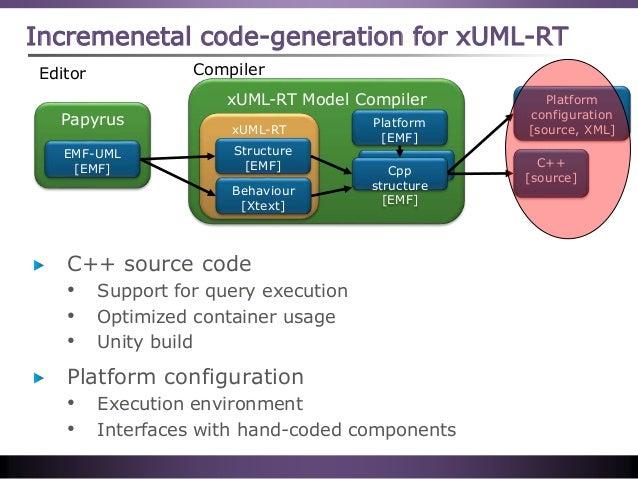 xUML-RT Model Compiler xUML-RT Incremenetal code-generation for xUML-RT Cpp Papyrus EMF-UML [EMF] Structure [EMF] Cpp stru...