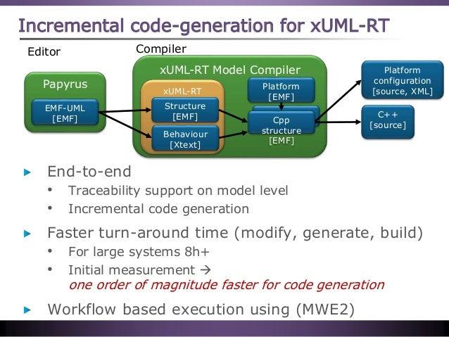 xUML-RT Model Compiler xUML-RT Incremental code-generation for xUML-RT Cpp Papyrus EMF-UML [EMF] Structure [EMF] Cpp struc...