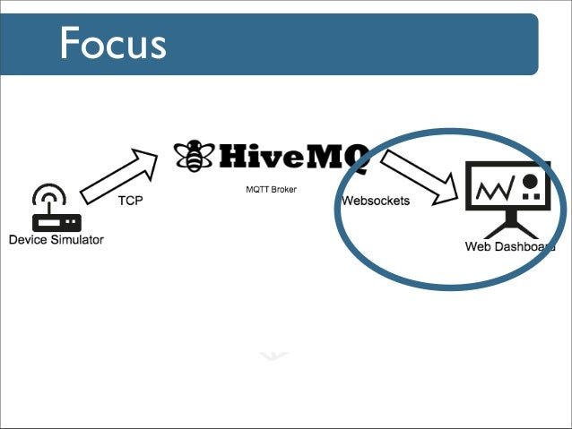 Bringing M2M to the web with Paho: Connecting Java Devices