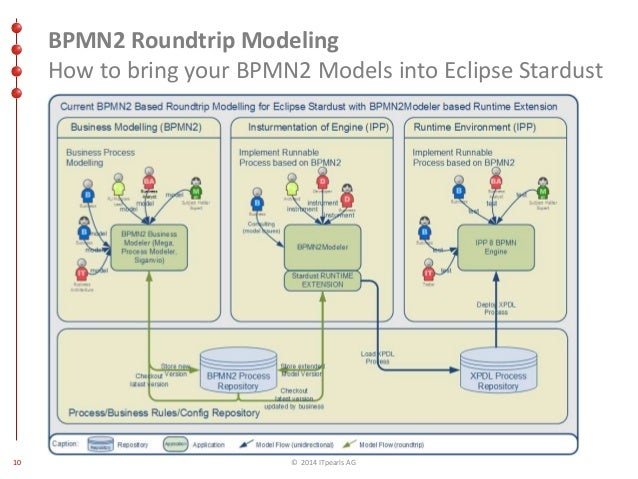 Eclipsecon bpm day ludwigsburg roundtrip modelling with eclipse sta bpmn2 roundtrip ccuart Choice Image