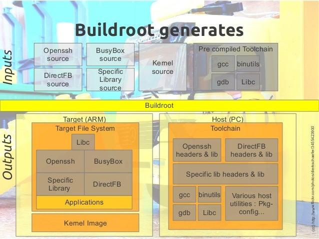 Host (PC) Buildroot Buildroot generates Target (ARM) Toolchain DirectFB headers & lib Openssh headers & lib BusyBox source...