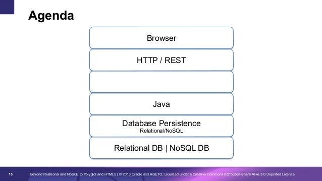 Agenda Browser HTTP / REST Binding Persistence XML/JSON  Java Database Persistence Relational/NoSQL  Relational DB | NoSQL...