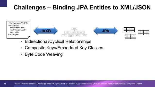 "Challenges – Binding JPA Entities to XML/JSON <?xml version=""1.0"" ?> <employee> <first>Mark</first> <last>Twain</last> <id..."