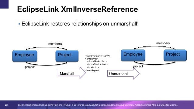 EclipseLink XmlInverseReference § EclipseLink restores relationships on unmarshall!  members  members  Employee  Project...