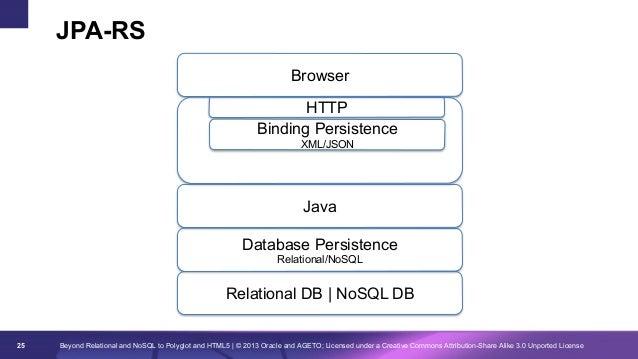 JPA-RS Browser HTTP Binding Persistence XML/JSON  JAX-RS / JPA-RS Java Database Persistence Relational/NoSQL  Relational D...