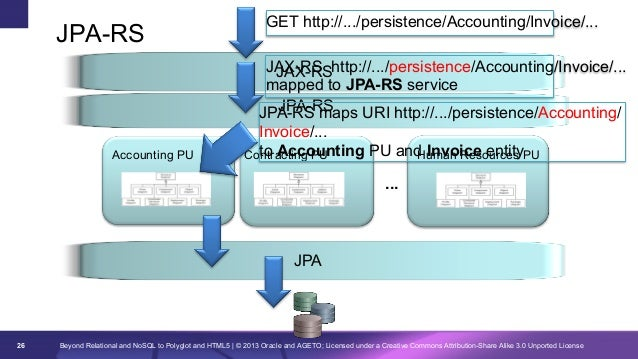 JPA-RS  GET http://.../persistence/Accounting/Invoice/... JAX-RS http://.../persistence/Accounting/Invoice/... JAX-RS mapp...