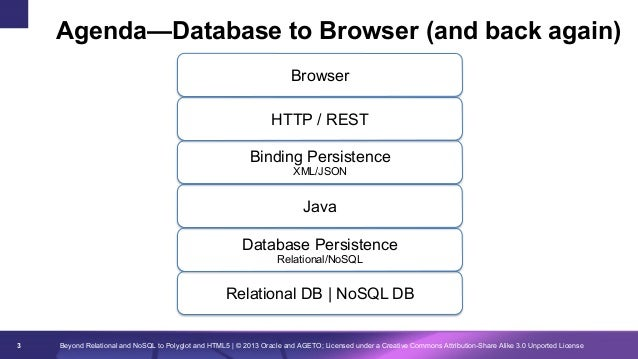 Agenda—Database to Browser (and back again) Browser HTTP / REST Binding Persistence XML/JSON  Java Database Persistence Re...