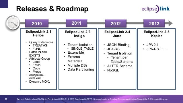 Releases & Roadmap 2010 EclipseLink 2.1 Helios • Query Extensions • TREAT AS • FUNC • Batch IN and EXISTS • Attribute...