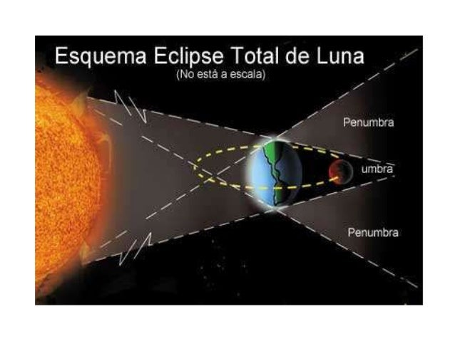• http://cienciacomonunca.blogspot.com.ar/20 14/04/eclipses-lunares.html • Eclipse lunar Edumedia • https://junior.edumedi...