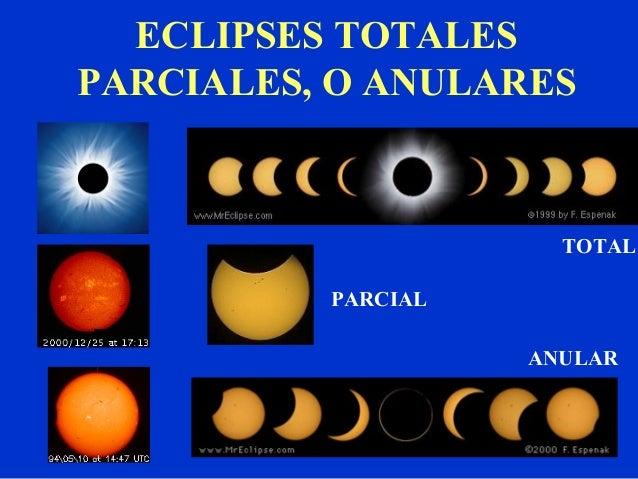 Que Es Un Eclipse Solar Para Ni Os Los Planetas Para Nios