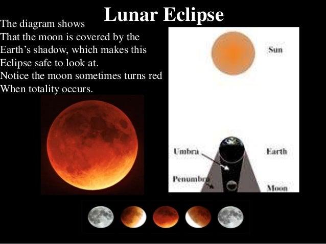 Eclipses lunar eclipse the diagram shows ccuart Image collections