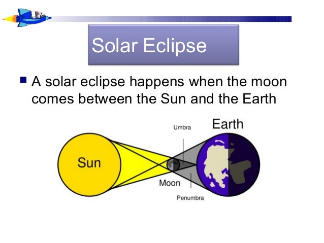 Solar Eclipse  A solar eclipse happens when the moon comes between the Sun and the Earth