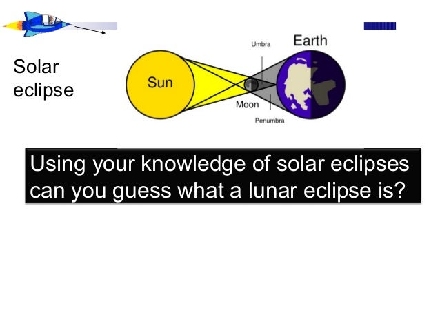Using your knowledge of solar eclipses can you guess what a lunar eclipse is? Solar eclipse