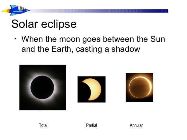 Solar eclipse • When the moon goes between the Sun and the Earth, casting a shadow Total Partial Annular