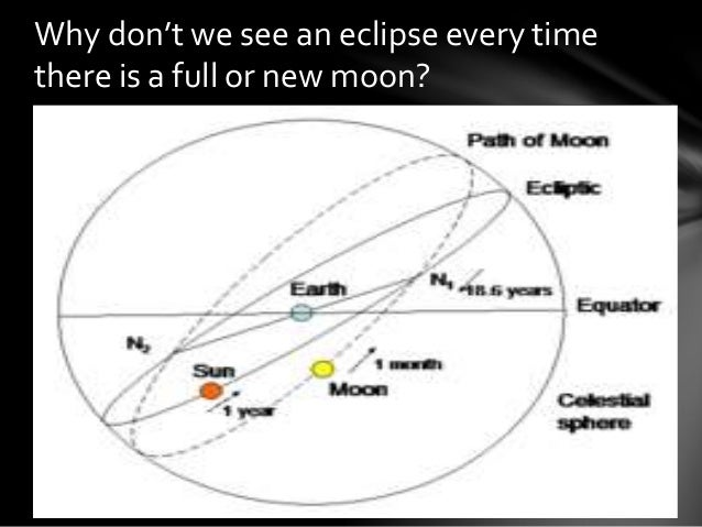 Eclipses solar and lunar eclipses for Why shouldn t you look at a solar eclipse