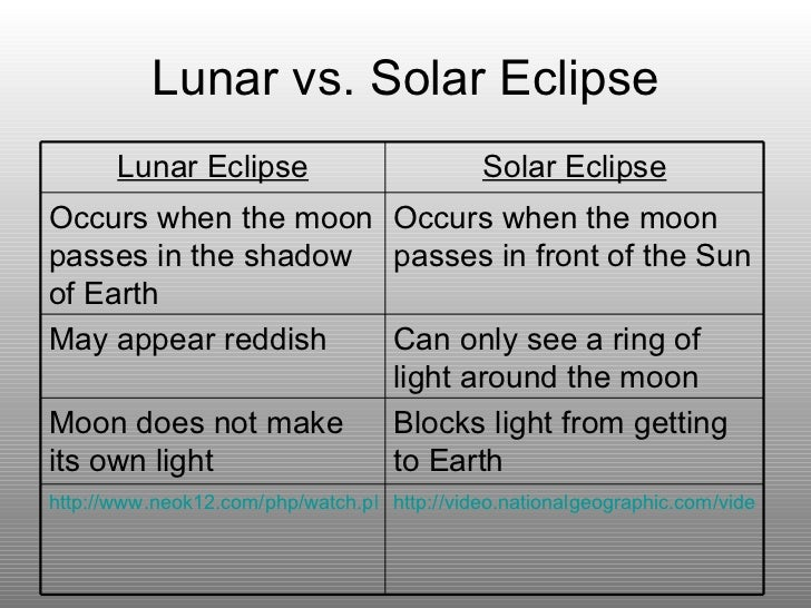 Lunar vs. Solar Eclipse http://video.nationalgeographic.com/video/player/news/space-technology-news/solar-eclipse-july11-v...
