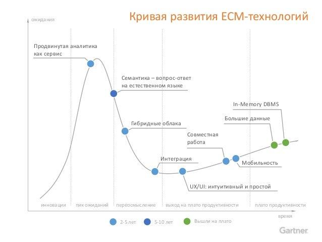 ECM-тренды и их отражение в стратегии развития системы DIRECTUM. Открытые дни DIRECTUM 2015 Slide 2