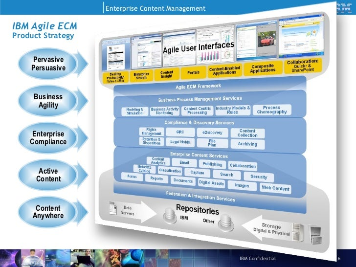IBM FileNet ECM Roadmap