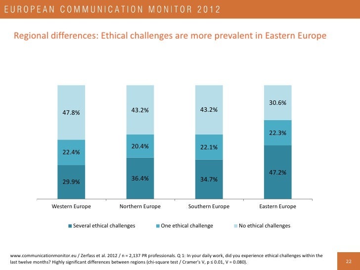 Organisational breakdown: Communication professionals working in agencies and consultancies are most likely to experience ...