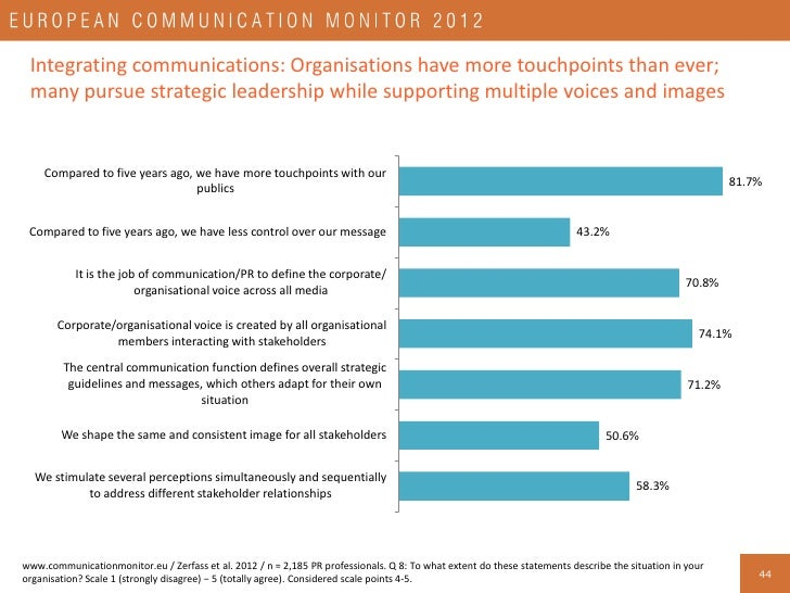 How European communication professionals spend their productive time at work Aligning communication, the organisation/clie...