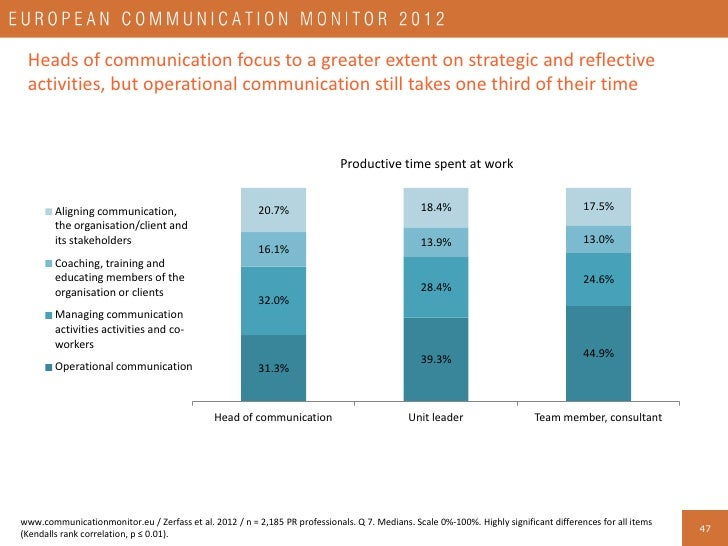 Professionals working in non-profit organisations use more time for operational communication and seldom engage in coachin...