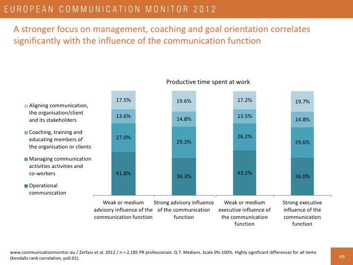 Activity profiles of communication professionals working in different functions                                           ...