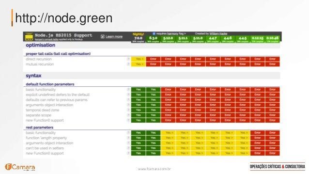 www.fcamara.com.br http://node.green