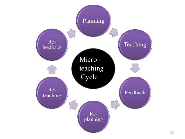 intentional teaching cycle Intentional teaching proposal is an important part of the planning of childhood education this helps to develop the interest within the child about the new areas that they are learning the main purpose of the teaching program is to introduce the children to various subjects related to development of the cognitive skills (cheeseman et al, 2014.